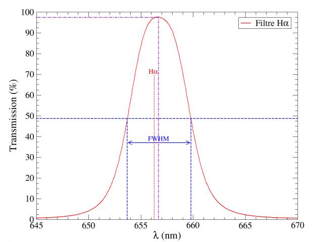 Figure 10 : zoom sur courbe de transmission du filtre H-alpha.