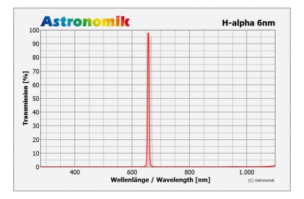 Figure 3 : courbe de transmission typique du filtre H-alpha étudié.