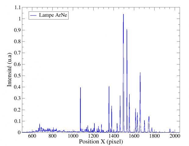 Figure 6 : spectre brut de la lampe ArNe.