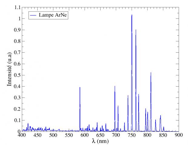 Figure 7 : spectre étalonné de la lampe ArNe.