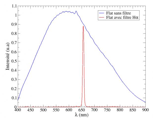Figure 8 : spectres de la lampe de flat avec et sans filtre H-alpha.